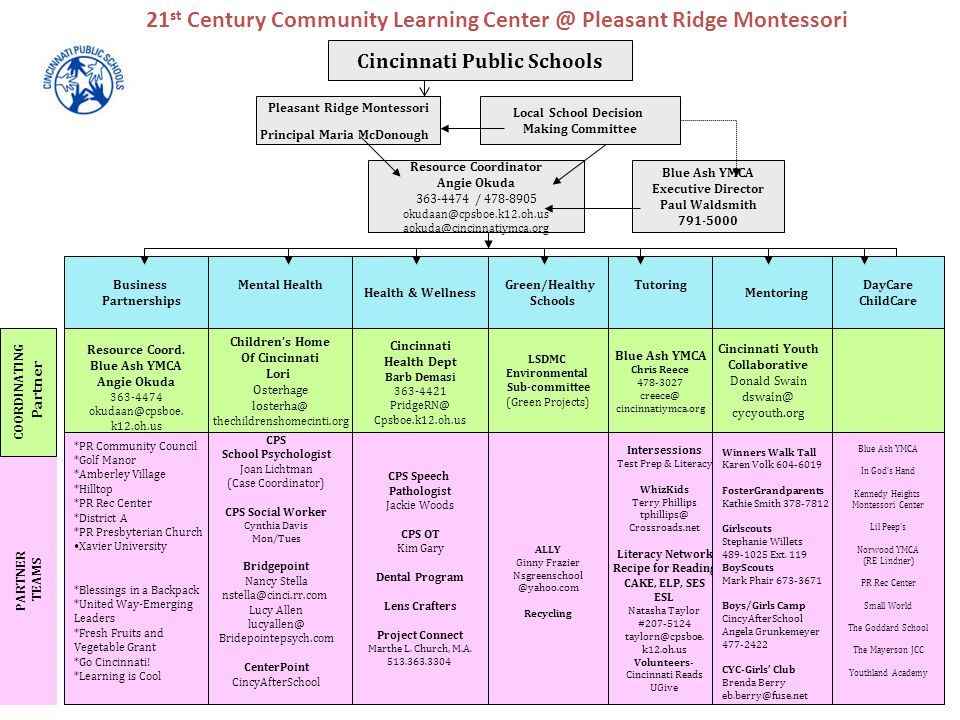 21 st Century Community Learning Center @ Pleasant Ridge Montessori Business Partnerships Mental Health Health & Wellness Green/Healthy Schools Tutoring Mentoring Resource Coord.