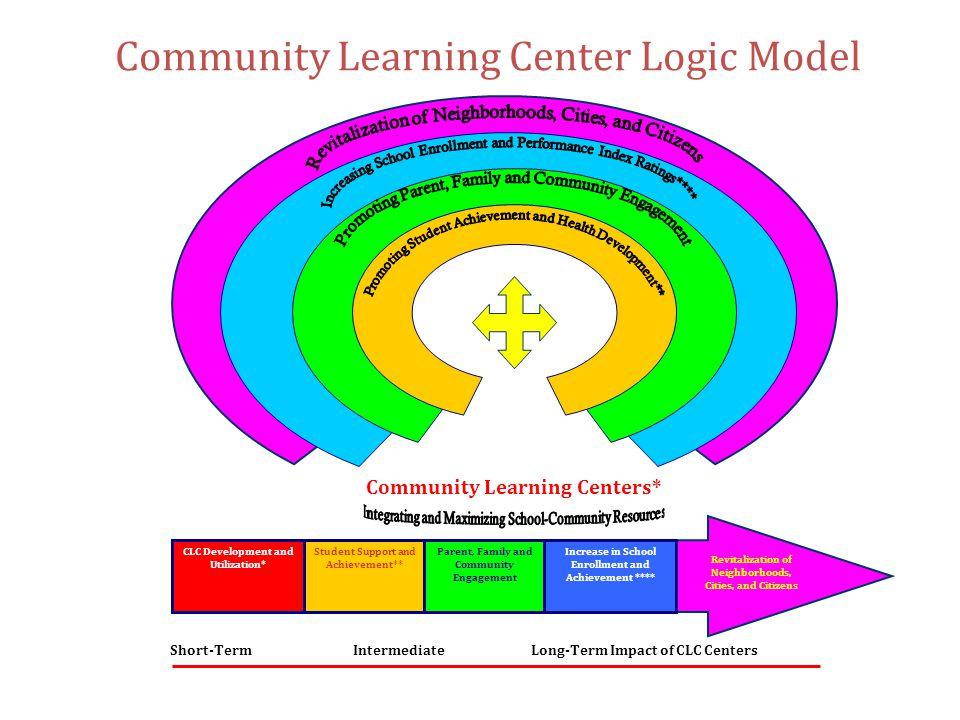 Community Learning Center Logic Model Short-Term Intermediate Long-Term Impact of CLC Centers Community Learning Centers* CLC Development and Utilizat