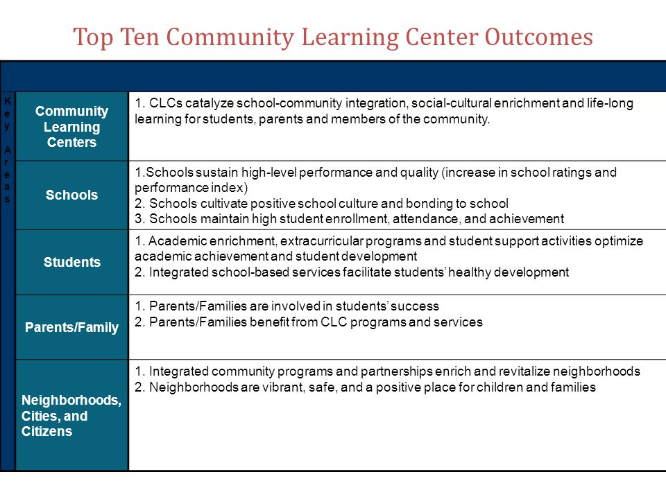 Sample of Sustaining Grants and Funding CPS provides overhead expenses and District Community Engagement Facilitator and management services; contributes funding for resource coordinators Ohio Department of Education 21st Century Community Learning Center grants support after school programming City of Cincinnati Health Department shares funding for nurses.