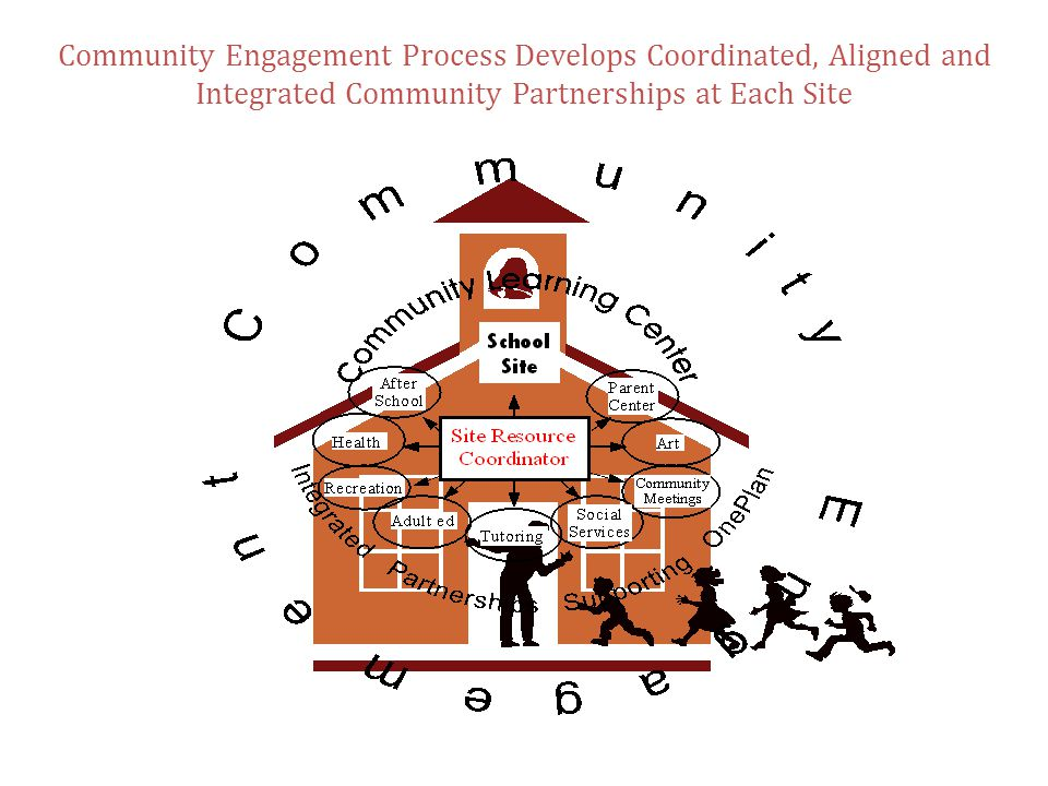 Coordinated, Aligned and Integrated Community Partnerships at the Site Level Community Engagement Process Develops Coordinated, Aligned and Integrated Community Partnerships at Each Site