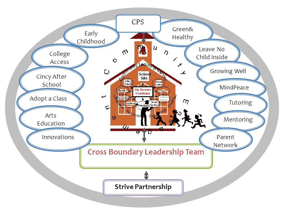 Defining Elements of the Community Learning Centers Cross Boundary Leadership Team 1.