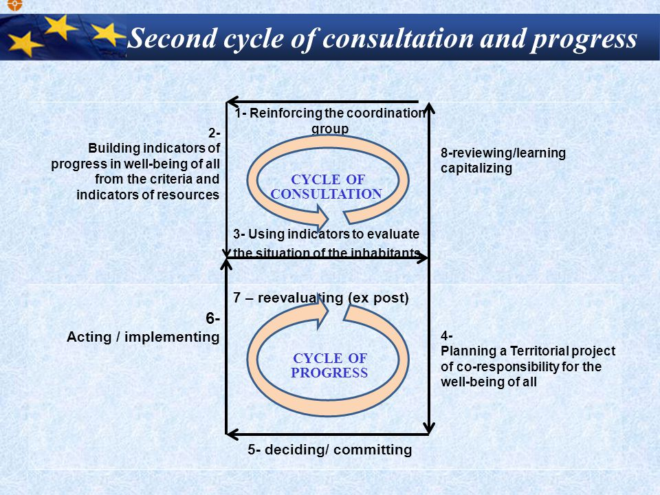 2- Building indicators of progress in well-being of all from the criteria and indicators of resources 1- Reinforcing the coordination group 3- Using indicators to evaluate the situation of the inhabitants 8-reviewing/learning capitalizing 6- Acting / implementing 7 – reevaluating (ex post) 5- deciding/ committing 4- Planning a Territorial project of co-responsibility for the well-being of all CYCLE OF PROGRESS CYCLE OF CONSULTATION Second cycle of consultation and progress