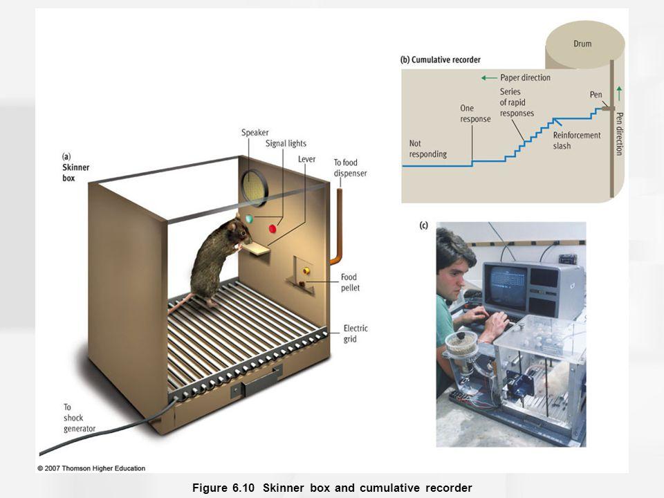 Figure 6.10 Skinner box and cumulative recorder