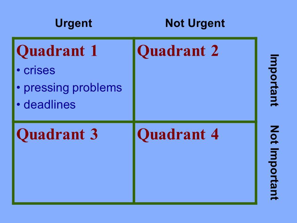 UrgentNot Urgent Quadrant 1 crises pressing problems deadlines Quadrant 2 Important Quadrant 3Quadrant 4 Not Important
