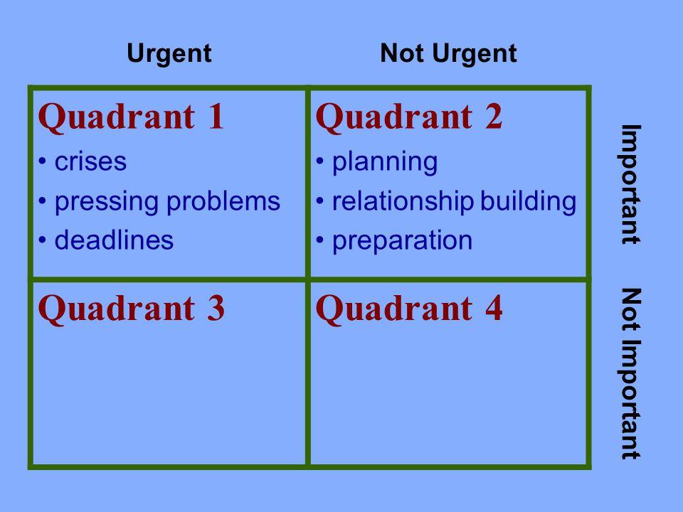UrgentNot Urgent Quadrant 1 crises pressing problems deadlines Quadrant 2 planning relationship building preparation Important Quadrant 3Quadrant 4 Not Important