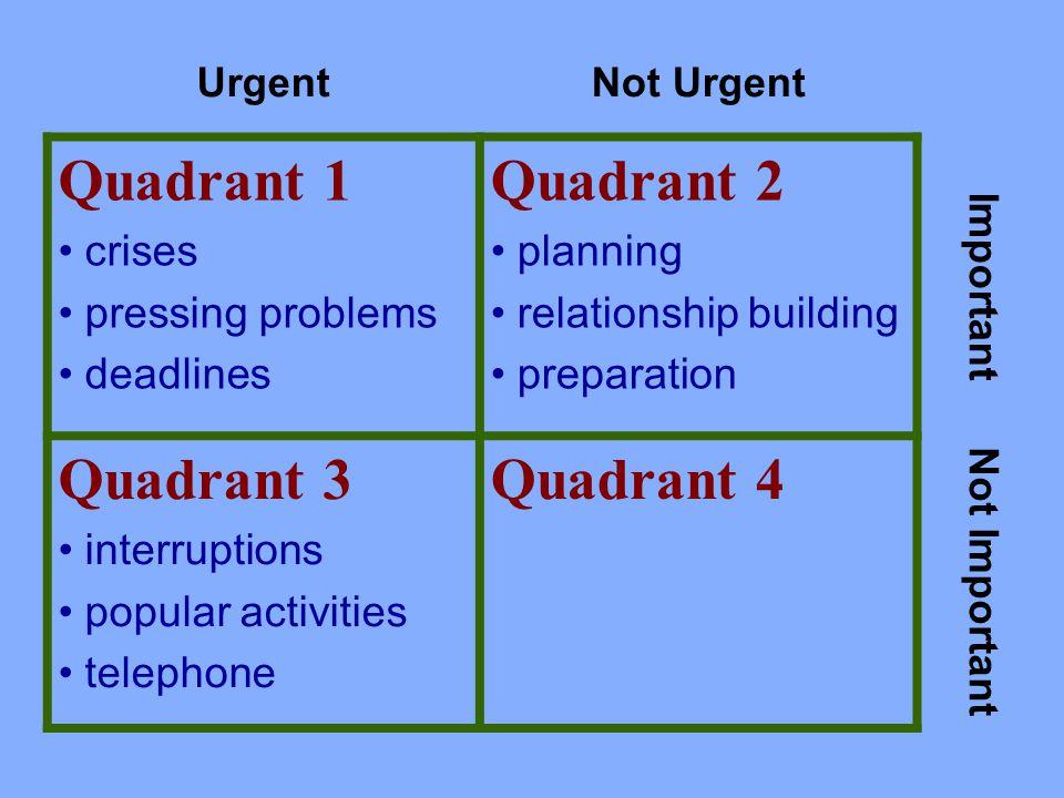 UrgentNot Urgent Quadrant 1 crises pressing problems deadlines Quadrant 2 planning relationship building preparation Important Quadrant 3 interruptions popular activities telephone Quadrant 4 Not Important