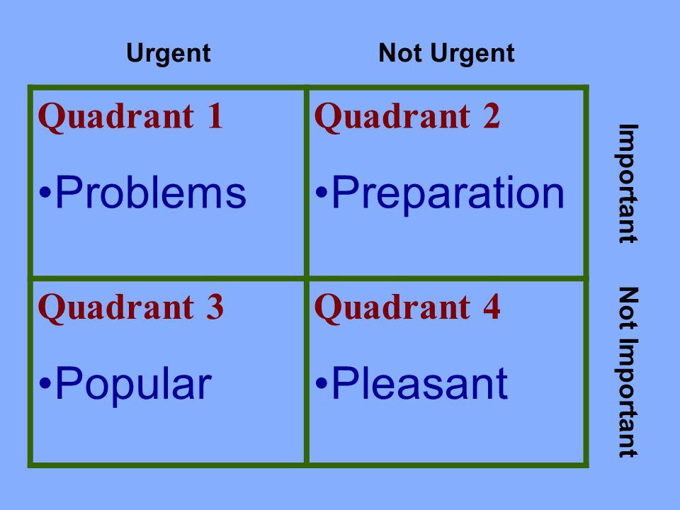 UrgentNot Urgent Quadrant 1 Problems Quadrant 2 Preparation Important Quadrant 3 Popular Quadrant 4 Pleasant Not Important