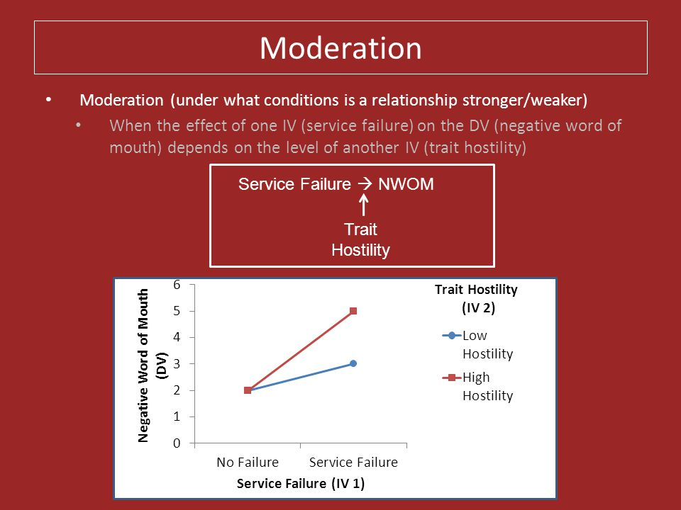 Moderation Moderation (under what conditions is a relationship stronger/weaker) When the effect of one IV (service failure) on the DV (negative word o