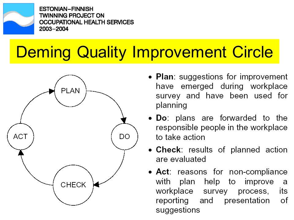 Deming Quality Improvement Circle