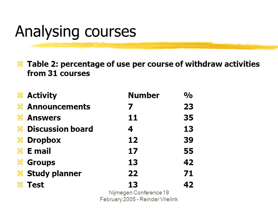 Nijmegen Conference 19 February 2005 - Reinder Vrielink Analysing courses zTable 2: percentage of use per course of withdraw activities from 31 courses zActivity Number% zAnnouncements 723 zAnswers1135 zDiscussion board413 zDropbox 1239 zE mail1755 zGroups1342 zStudy planner2271 zTest1342