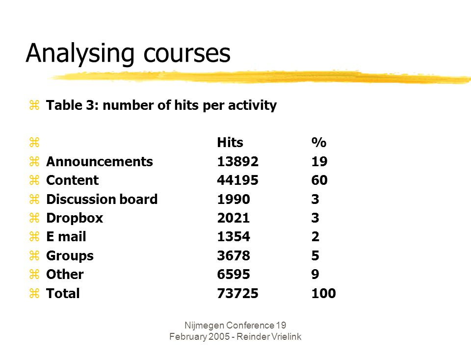 Nijmegen Conference 19 February 2005 - Reinder Vrielink Analysing courses zTable 3: number of hits per activity zHits% zAnnouncements1389219 zContent4419560 zDiscussion board19903 zDropbox20213 zE mail13542 zGroups36785 zOther65959 zTotal 73725100
