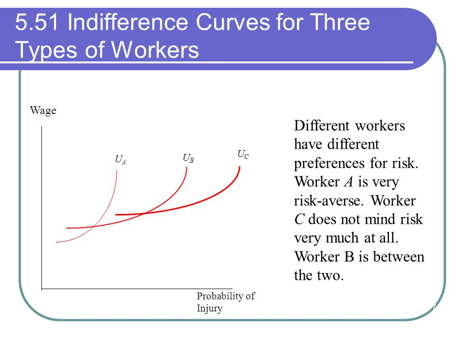 5.51 Indifference Curves for Three Types of Workers UCUC UBUB UAUA Wage Probability of Injury Different workers have different preferences for risk. W