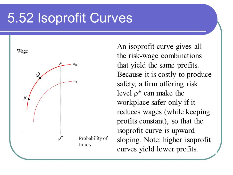 5.52 Isoprofit Curves P R 11 00 Wage Probability of Injury ** Q An isoprofit curve gives all the risk-wage combinations that yield the same prof