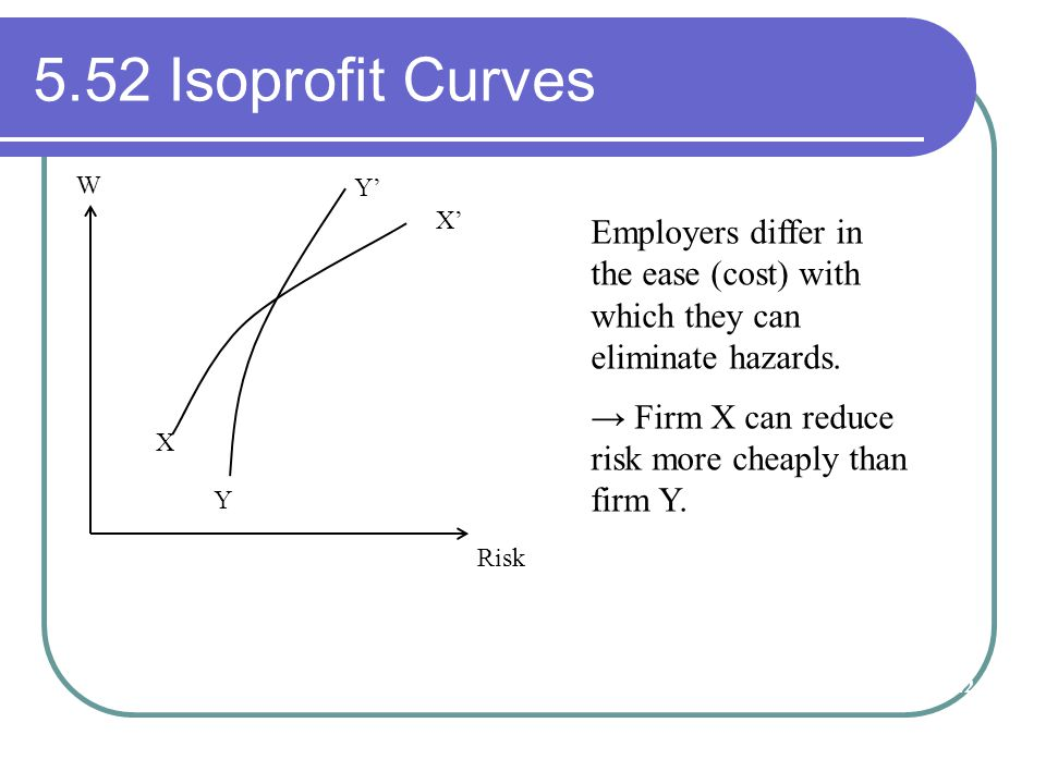 W Risk X Y X' Y' Employers differ in the ease (cost) with which they can eliminate hazards. → Firm X can reduce risk more cheaply than firm Y. 22 5.52