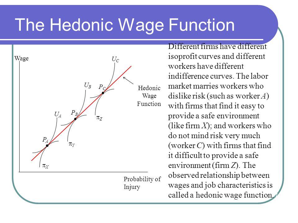 The Hedonic Wage Function UCUC UBUB UAUA Wage Probability of Injury ZZ YY XX PCPC PBPB PAPA Hedonic Wage Function Different firms have different