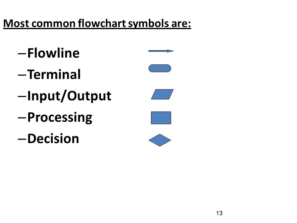 13 Most common flowchart symbols are: – Flowline – Terminal – Input/Output – Processing – Decision