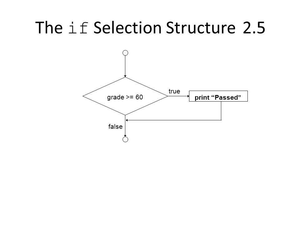 2.5The if Selection Structure true false grade >= 60 print Passed