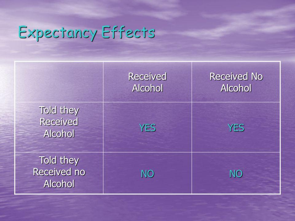 Expectancy Effects ReceivedAlcohol Received No Alcohol Told they ReceivedAlcoholYESYES Received no Alcohol NONO