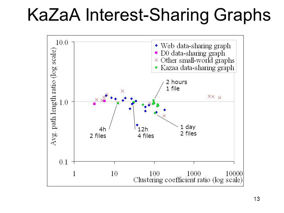 13 KaZaA Interest-Sharing Graphs 7day, 1file 28 days 1 file 2 hours 1 file 1 day 2 files 4h 2 files 12h 4 files