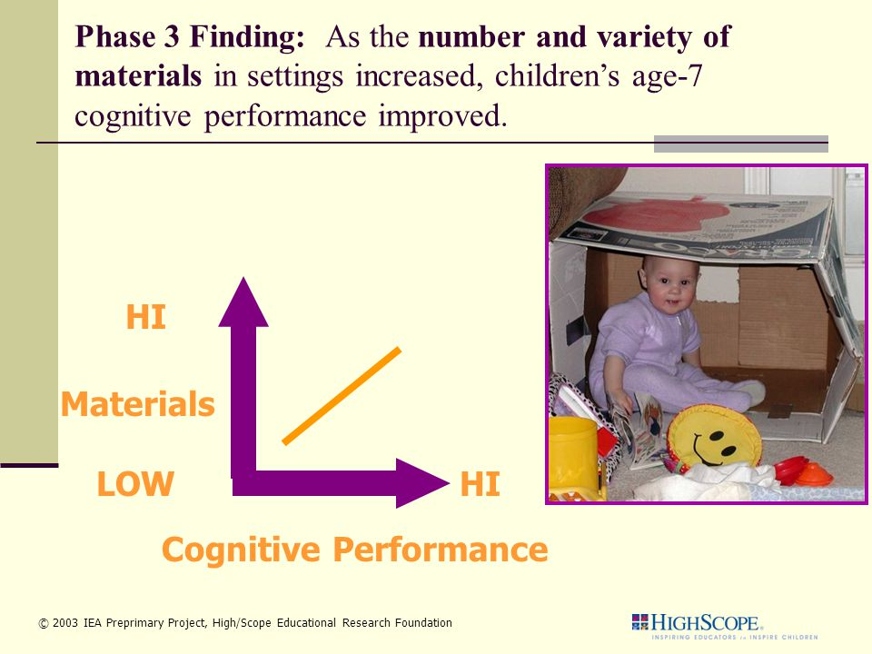 Cognitive Performance HILOW HI Materials Phase 3 Finding: As the number and variety of materials in settings increased, children's age-7 cognitive performance improved.