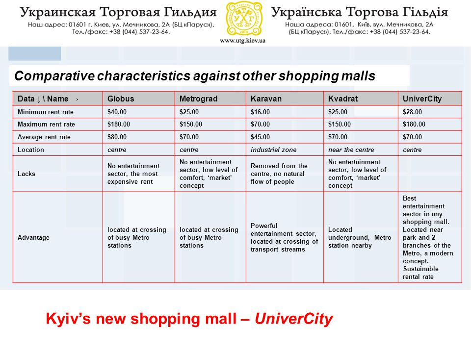 Property OverviewComparative characteristics against other shopping malls Data ↓ \ Name →GlobusMetrogradKaravanKvadratUniverCity Minimum rent rate$40.00$25.00$16.00$25.00$28.00 Maximum rent rate$180.00$150.00$70.00$150.00$180.00 Average rent rate$80.00$70.00$45.00$70.00 Locationcentre industrial zonenear the centrecentre Lacks No entertainment sector, the most expensive rent No entertainment sector, low level of comfort, 'market' concept Removed from the centre, no natural flow of people No entertainment sector, low level of comfort, 'market' concept Advantage located at crossing of busy Metro stations Powerful entertainment sector, located at crossing of transport streams Located underground, Metro station nearby Best entertainment sector in any shopping mall.