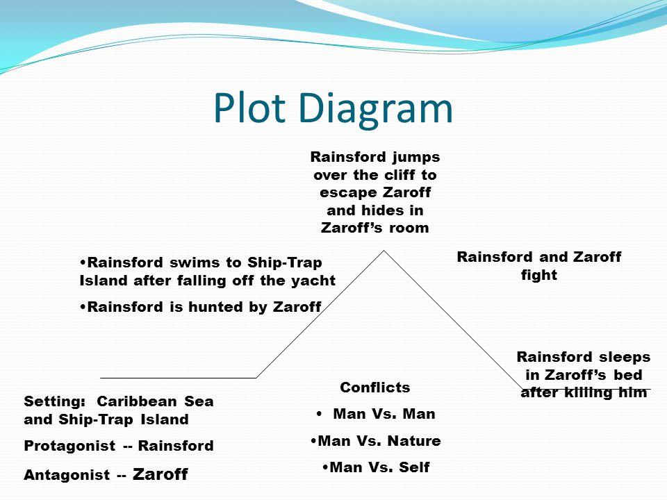 Plot Diagram Setting: Caribbean Sea and Ship-Trap Island Protagonist -- Rainsford Antagonist -- Zaroff Conflicts Man Vs. Man Man Vs. Nature Man Vs. Se