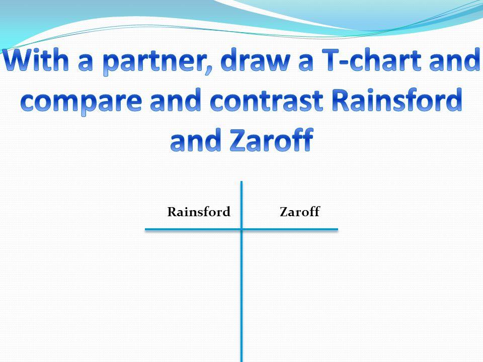 Rainsford Zaroff