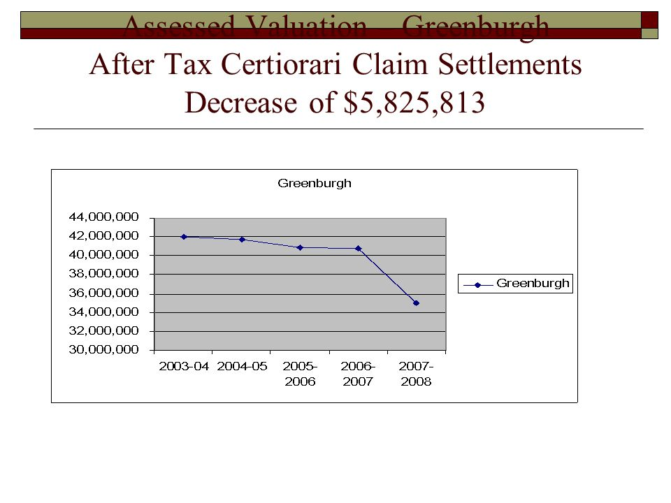 Assessed Valuation – Greenburgh After Tax Certiorari Claim Settlements Decrease of $5,825,813