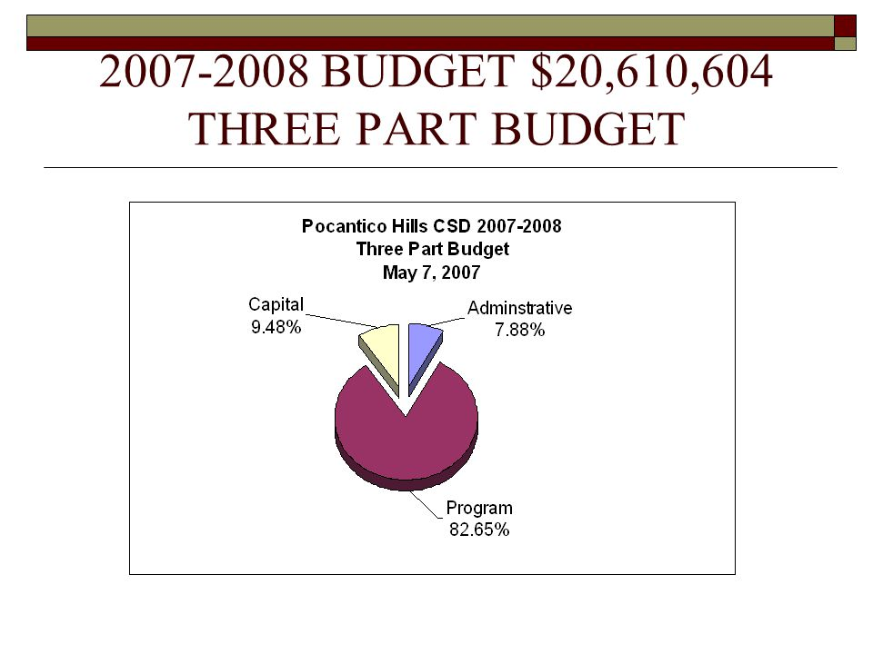 2007-2008 BUDGET $20,610,604 THREE PART BUDGET
