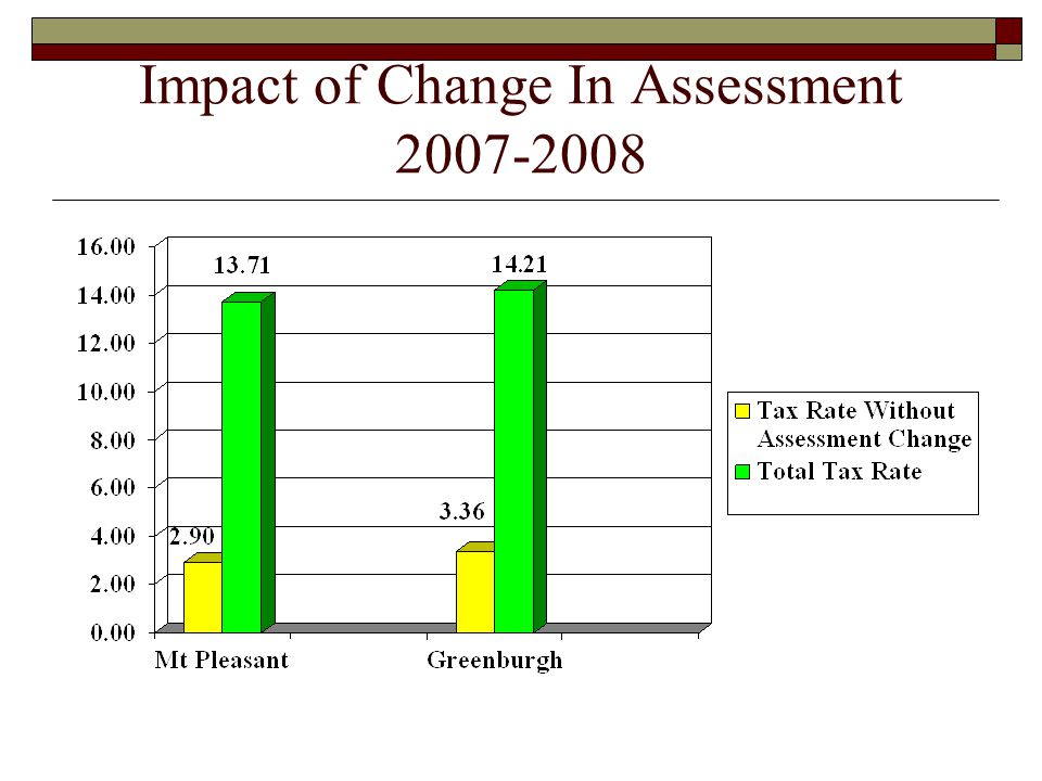 Impact of Change In Assessment 2007-2008