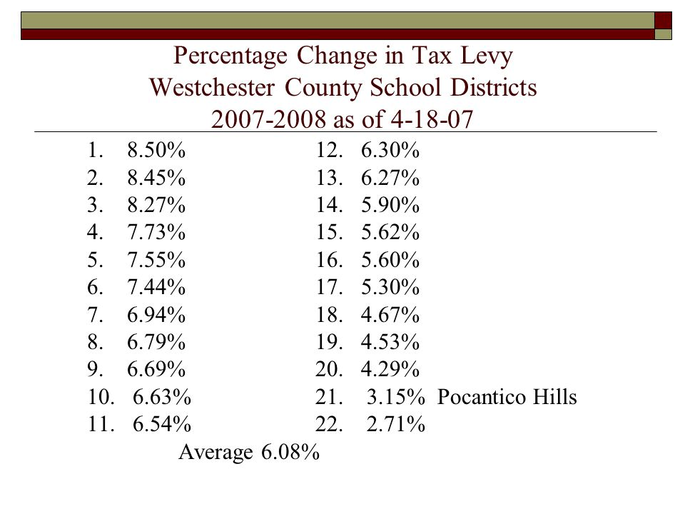 Tax Rate Comparison 2006-2007 Tax Rates School True ValueTaxes on DistrictTax Rate$500,000Index 119.08$9,5402.69 1015.75$7,8752.22 2014.64$7,3202.06 3012.46$6,2301.75 4010.56$5,2801.49 45 8.78$4,3901.24 Pocantico 7.10$3,5501.00