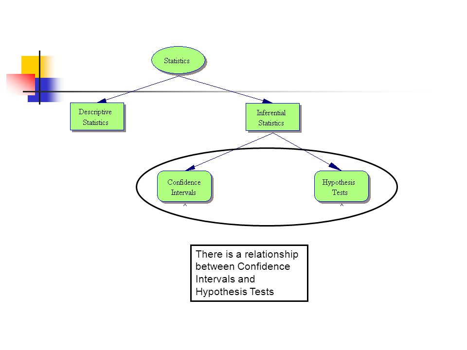 There is a relationship between Confidence Intervals and Hypothesis Tests