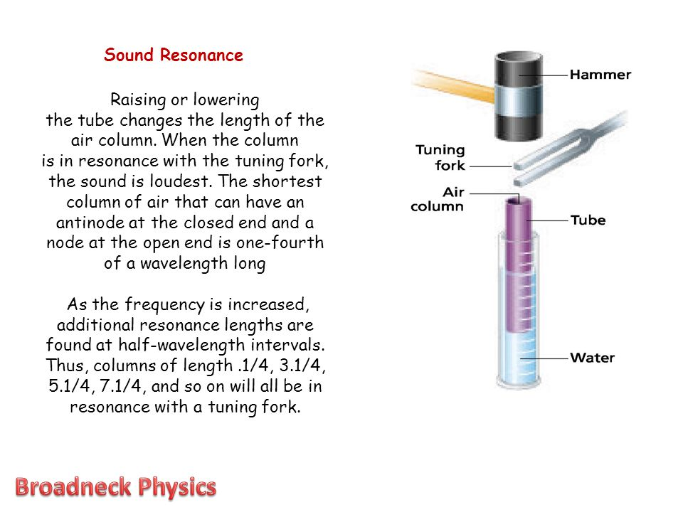 Raising or lowering the tube changes the length of the air column. When the column is in resonance with the tuning fork, the sound is loudest. The sho
