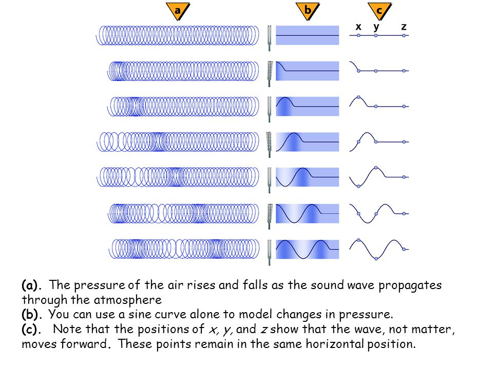 (a). The pressure of the air rises and falls as the sound wave propagates through the atmosphere (b). You can use a sine curve alone to model changes