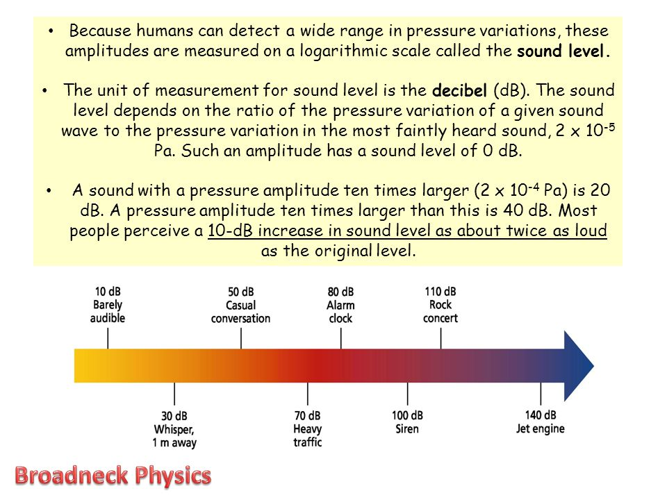 Because humans can detect a wide range in pressure variations, these amplitudes are measured on a logarithmic scale called the sound level. The unit o