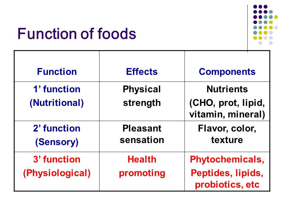 Function of foods FunctionEffectsComponents 1' function (Nutritional) Physical strength Nutrients (CHO, prot, lipid, vitamin, mineral) 2' function (Sensory) Pleasant sensation Flavor, color, texture 3' function (Physiological) Health promoting Phytochemicals, Peptides, lipids, probiotics, etc