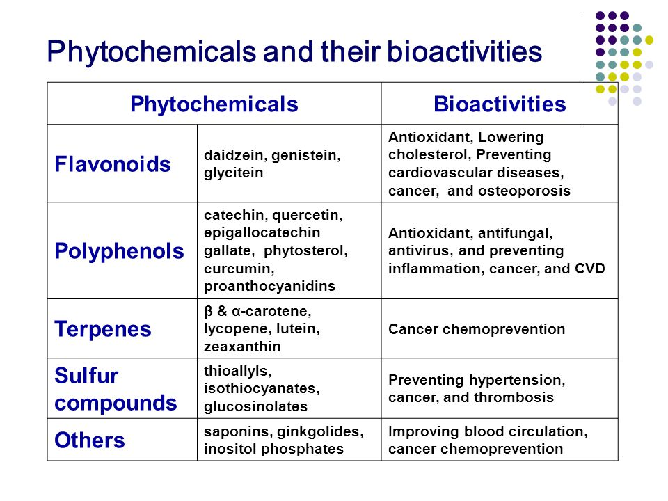 Phytochemicals and their bioactivities PhytochemicalsBioactivities Flavonoids daidzein, genistein, glycitein Antioxidant, Lowering cholesterol, Preventing cardiovascular diseases, cancer, and osteoporosis Polyphenols catechin, quercetin, epigallocatechin gallate, phytosterol, curcumin, proanthocyanidins Antioxidant, antifungal, antivirus, and preventing inflammation, cancer, and CVD Terpenes β & α-carotene, lycopene, lutein, zeaxanthin Cancer chemoprevention Sulfur compounds thioallyls, isothiocyanates, glucosinolates Preventing hypertension, cancer, and thrombosis Others saponins, ginkgolides, inositol phosphates Improving blood circulation, cancer chemoprevention