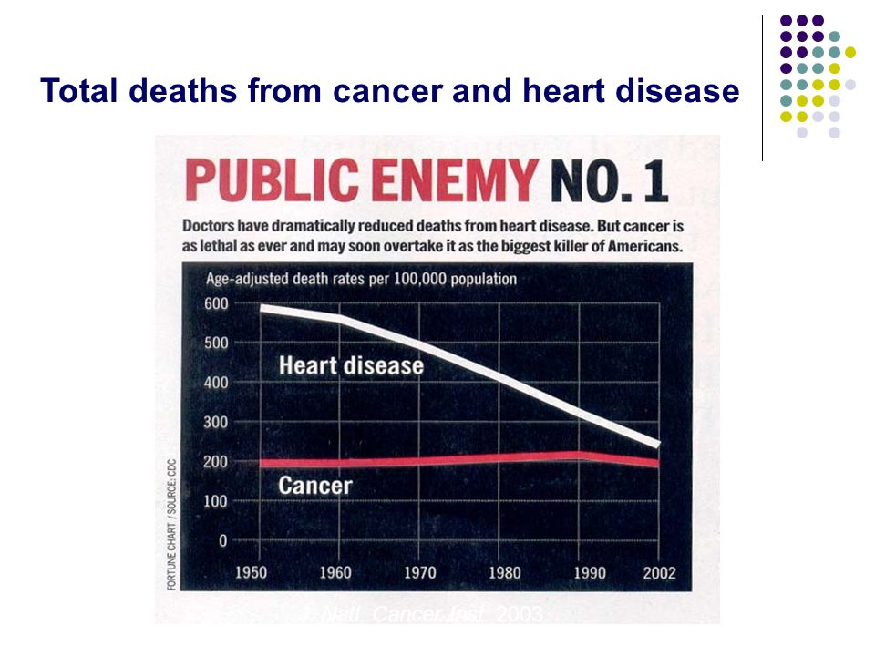 Total deaths from cancer and heart disease J. Natl. Cancer Inst. 2003