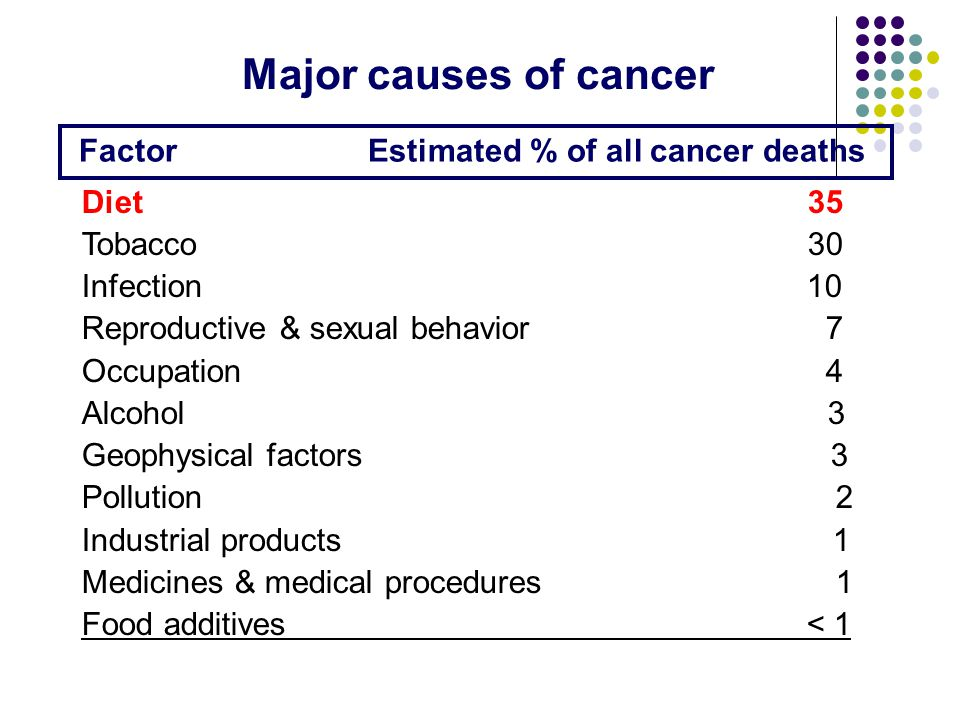 Factor Estimated % of all cancer deaths Major causes of cancer Diet 35 Tobacco 30 Infection 10 Reproductive & sexual behavior 7 Occupation 4 Alcohol 3 Geophysical factors 3 Pollution 2 Industrial products 1 Medicines & medical procedures 1 Food additives < 1