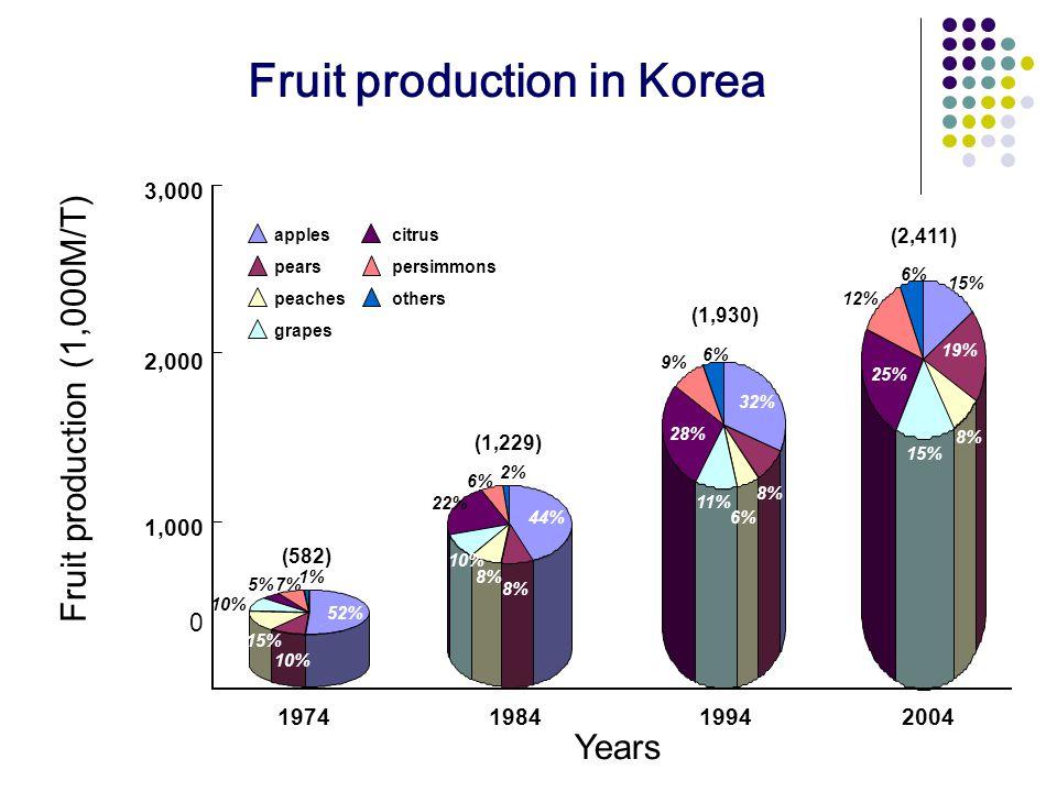 0 Fruit production in Korea