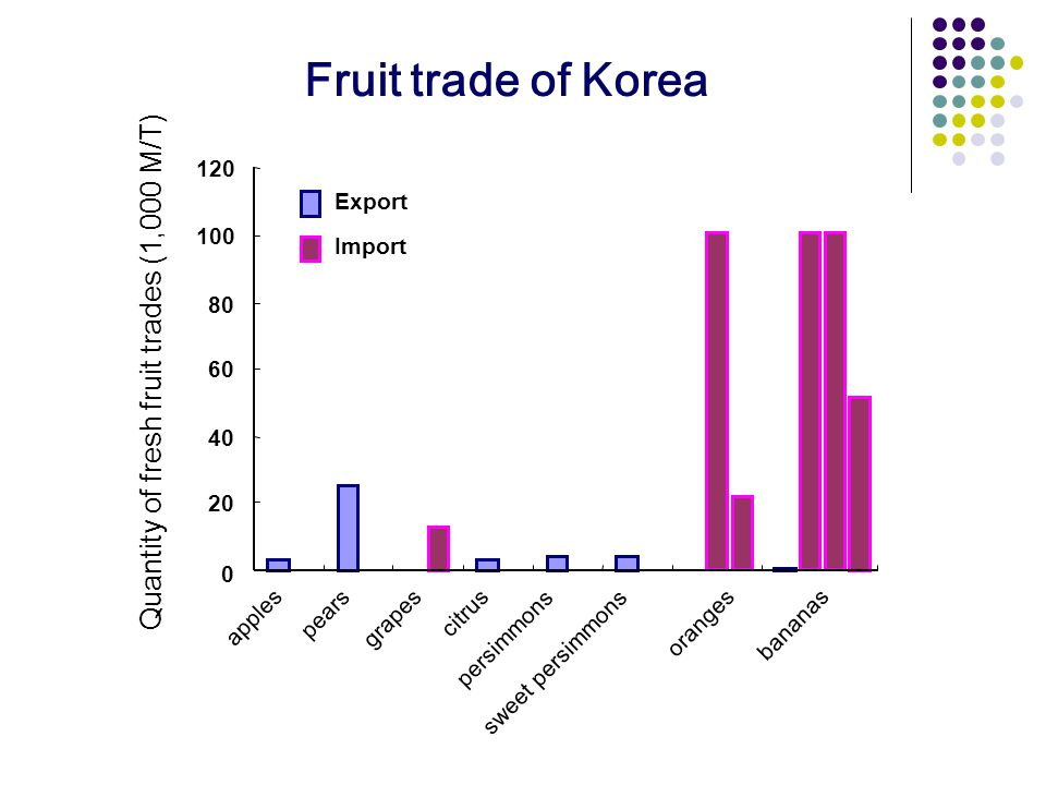 0 apples pears grapes citrus persimmons sweet persimmons oranges bananas Export Import 20 40 60 80 100 120 Quantity of fresh fruit trades (1,000 M/T) Fruit trade of Korea