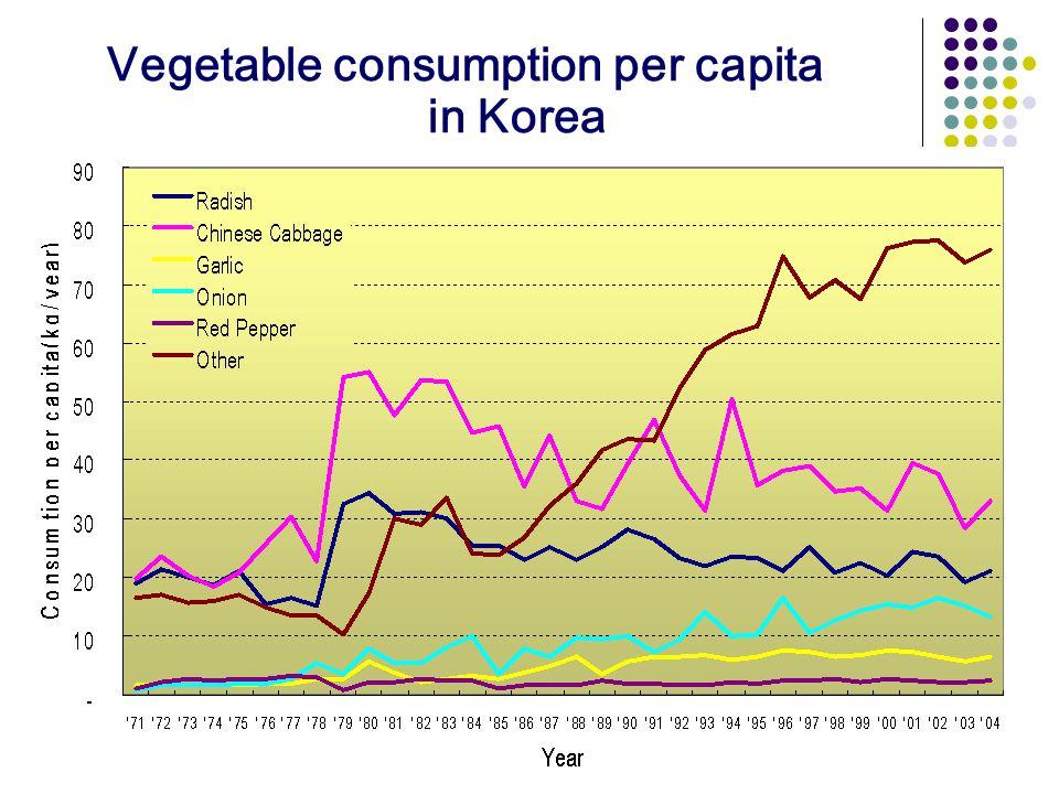 Vegetable consumption per capita in Korea