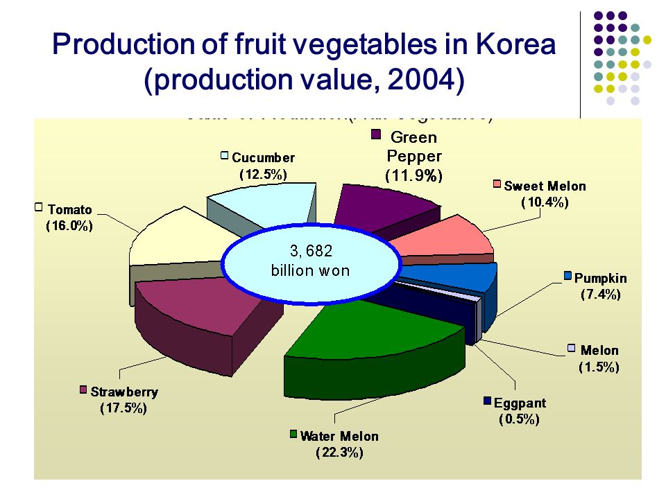 Production of fruit vegetables in Korea (production value, 2004)