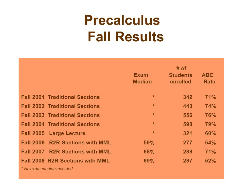 Precalculus Fall Results Exam Median # of Students enrolled ABC Rate Fall 2001 Traditional Sections*34271% Fall 2002 Traditional Sections*44374% Fall 2003 Traditional Sections*55676% Fall 2004 Traditional Sections*59879% Fall 2005 Large Lecture*32160% Fall 2006 R2R Sections with MML59%27764% Fall 2007 R2R Sections with MML68%28871% Fall 2008 R2R Sections with MML69%28762% * No exam median recorded.