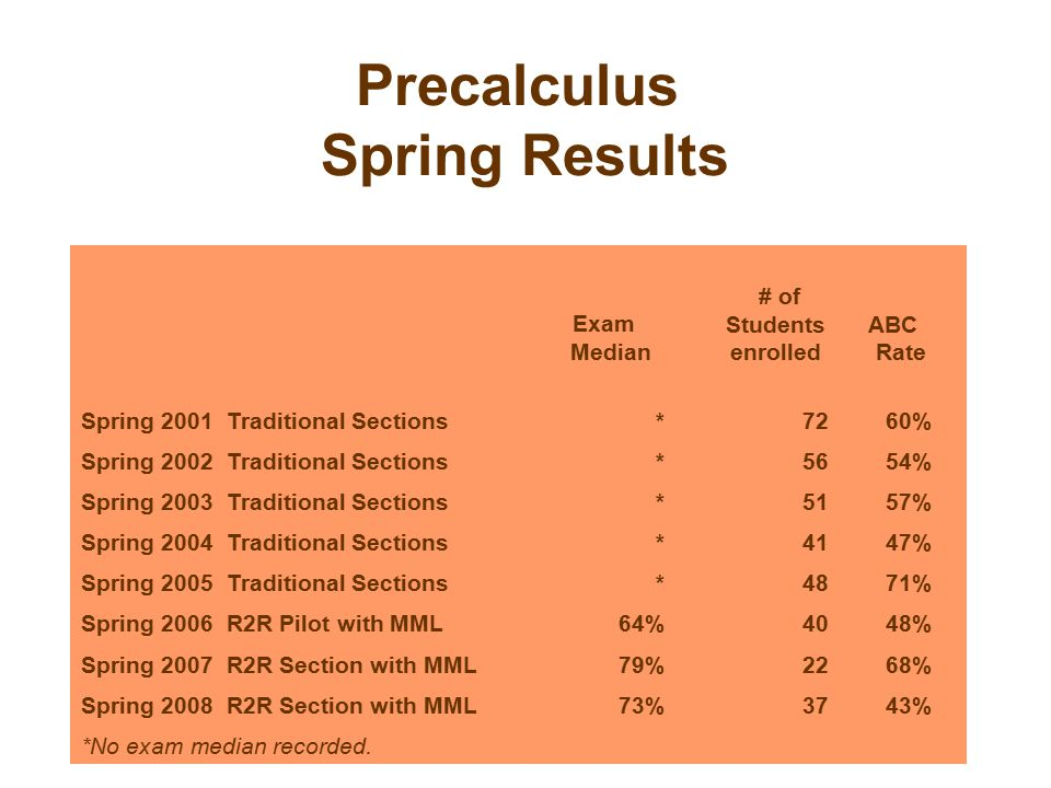 Precalculus Spring Results Exam Median # of Students enrolled ABC Rate Spring 2001 Traditional Sections*7260% Spring 2002 Traditional Sections*5654% Spring 2003 Traditional Sections*5157% Spring 2004 Traditional Sections*4147% Spring 2005 Traditional Sections*4871% Spring 2006 R2R Pilot with MML64%4048% Spring 2007 R2R Section with MML79%2268% Spring 2008 R2R Section with MML73%3743% *No exam median recorded.
