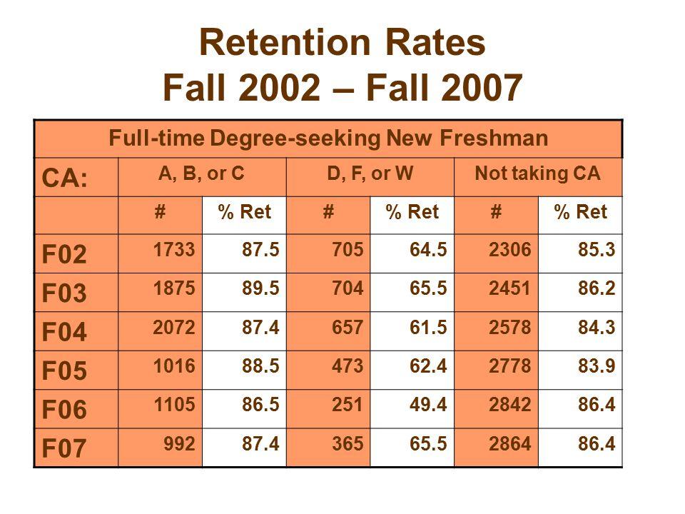 Retention Rates Fall 2002 – Fall 2007 Full-time Degree-seeking New Freshman CA: A, B, or CD, F, or WNot taking CA #% Ret# # F02 173387.570564.5230685.3 F03 187589.570465.5245186.2 F04 207287.465761.5257884.3 F05 101688.547362.4277883.9 F06 110586.525149.4284286.4 F07 99287.436565.5286486.4