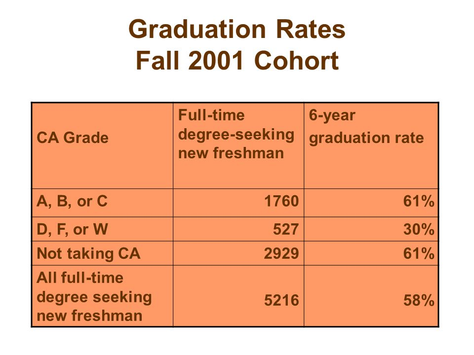 Graduation Rates Fall 2001 Cohort CA Grade Full-time degree-seeking new freshman 6-year graduation rate A, B, or C176061% D, F, or W52730% Not taking CA292961% All full-time degree seeking new freshman 521658%