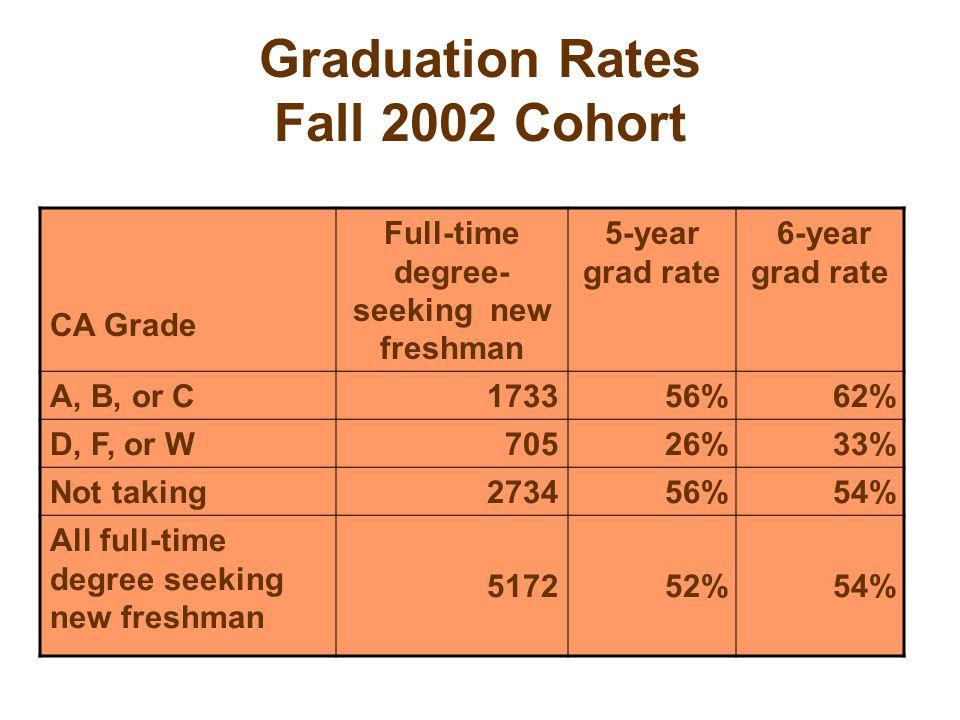 Graduation Rates Fall 2002 Cohort CA Grade Full-time degree- seeking new freshman 5-year grad rate 6-year grad rate A, B, or C173356%62% D, F, or W70526%33% Not taking273456%54% All full-time degree seeking new freshman 517252%54%