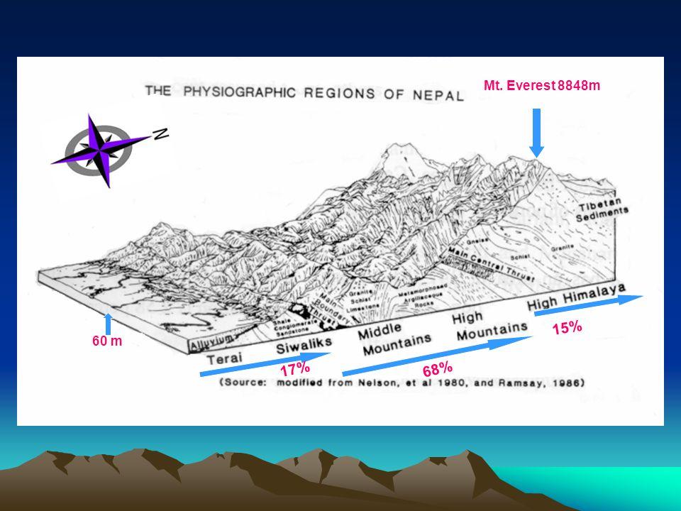 17% 68% 15% Mt. Everest 8848m 60 m
