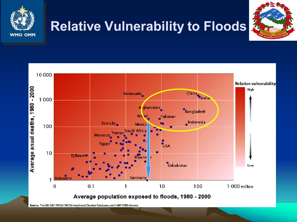 Relative Vulnerability to Floods